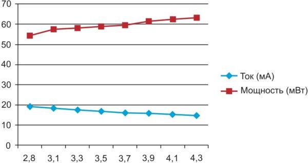 среднее значение тока и потребляемой мощности модулем L76 в зависимости от напряжения питания