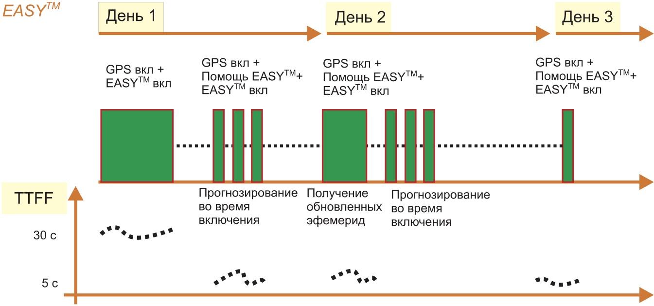 График работы AGPS EASY