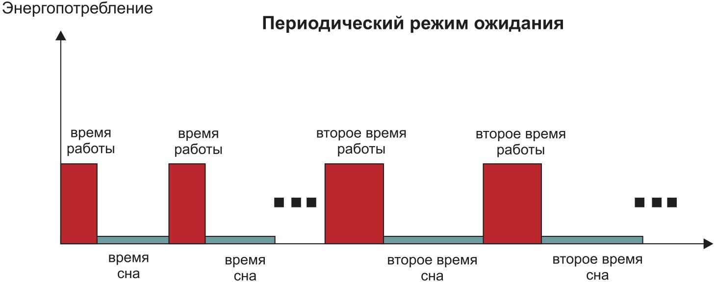 График работы в периодическом режиме