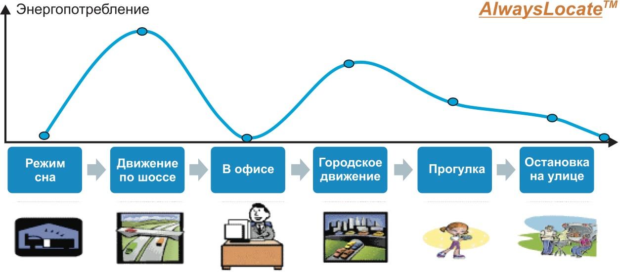 График работы в режиме энергосбережения AlwaysLocate