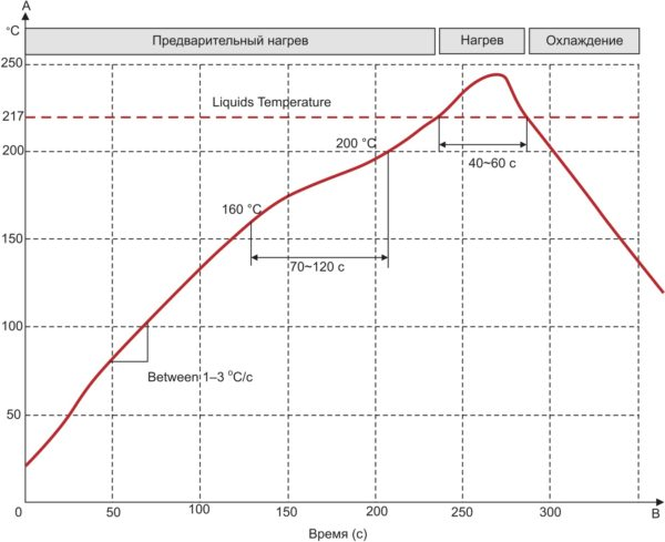 Термопрофиль процесса пайки