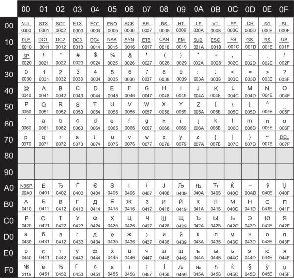 Таблица кодировки UCS2