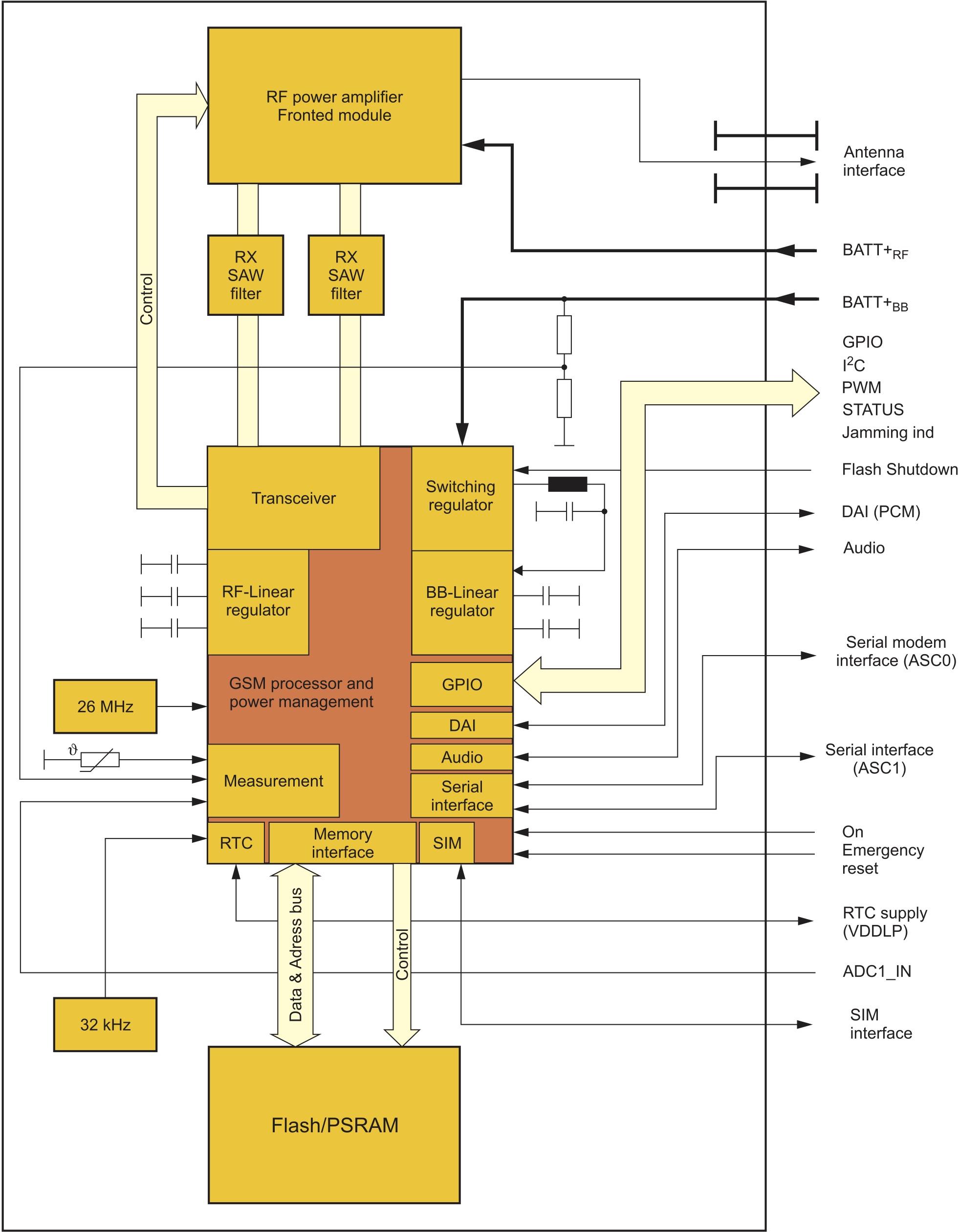 Структурная схема модуля BGS2