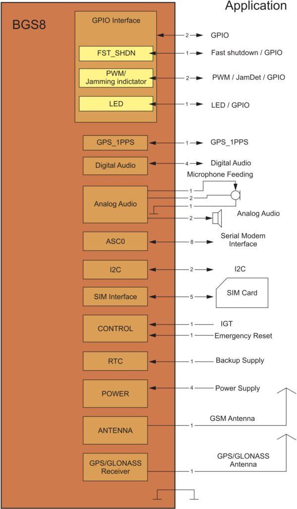 Структурная схема модуля BGS8