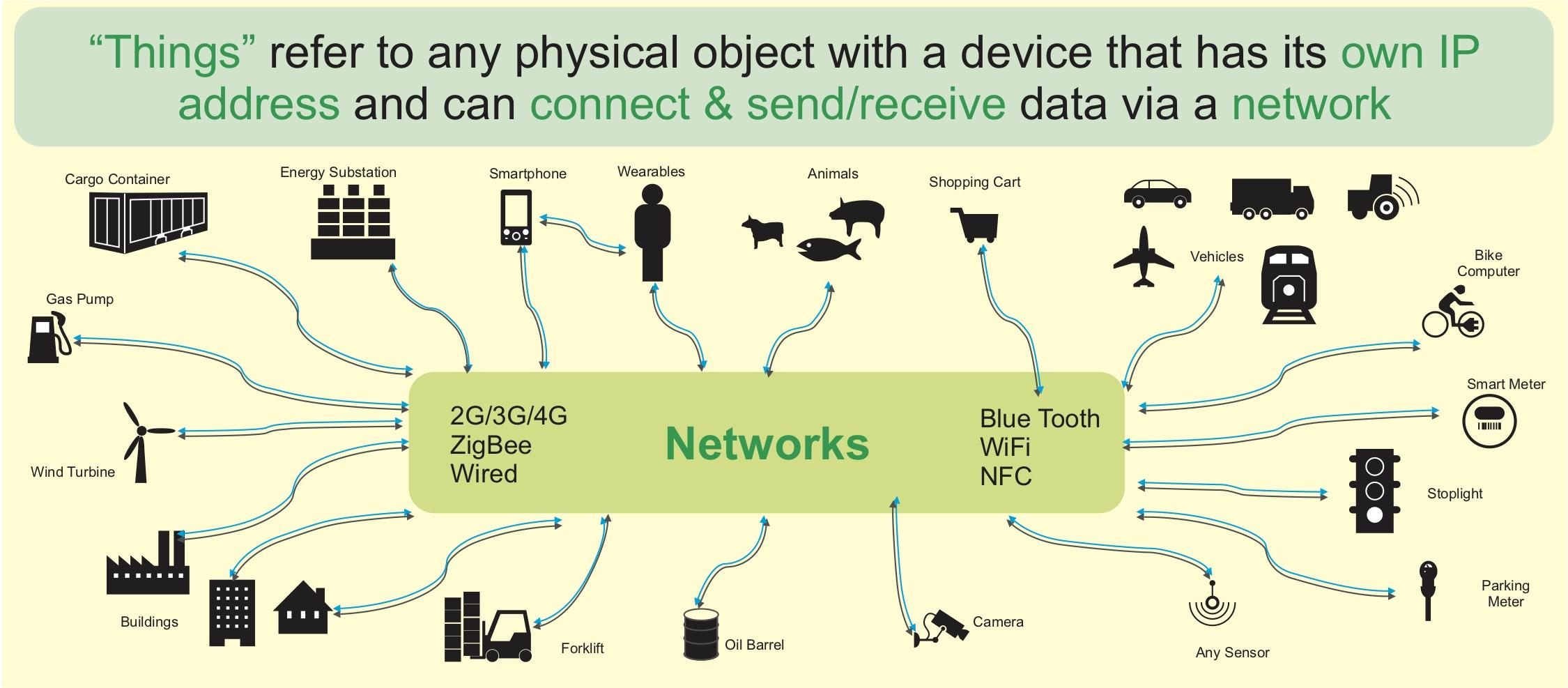 Упрощенная структура технологии Internet of Things