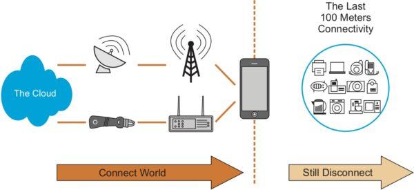 Концепция connectBlue «Последние 100 м IoT»
