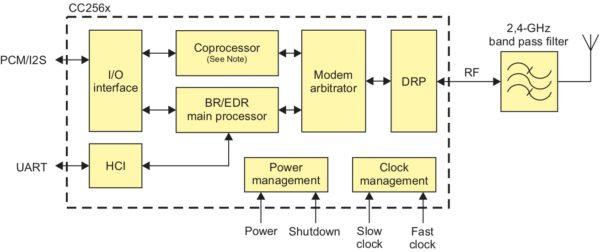 Структурная схема трансивера Texas Instruments CC2564