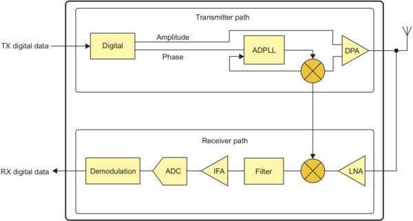 Структурная схема цифрового радиопроцессора DRP модуля CC2564