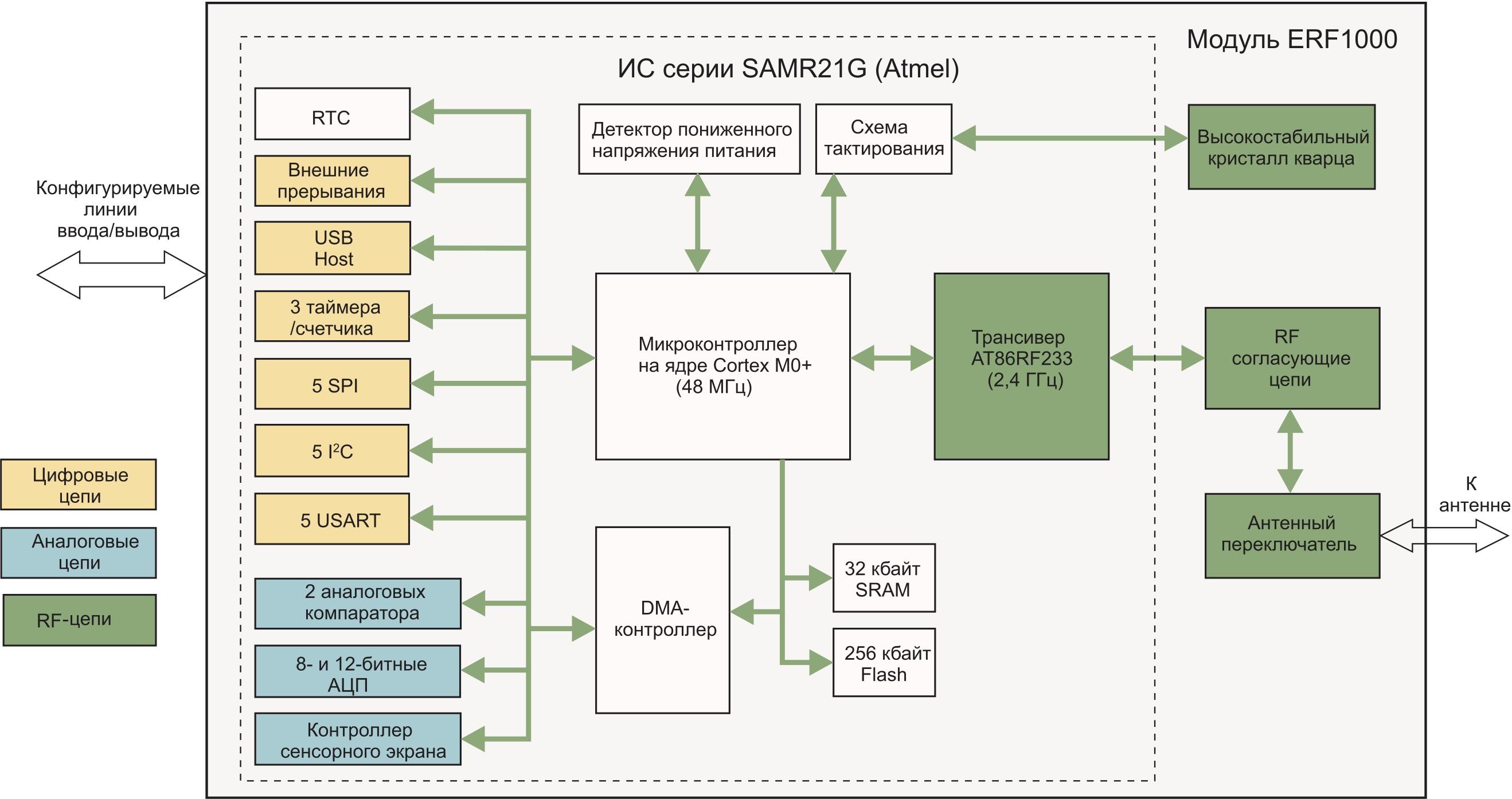 Структурная схема модуля ERF1000