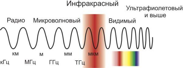 Диапазон частот, используемый в системах идентификации