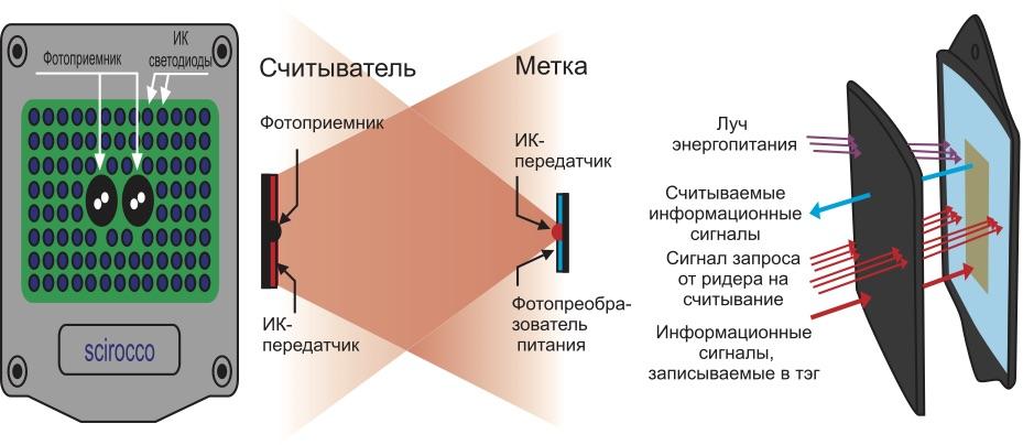 Структура ИК-системы идентификации
