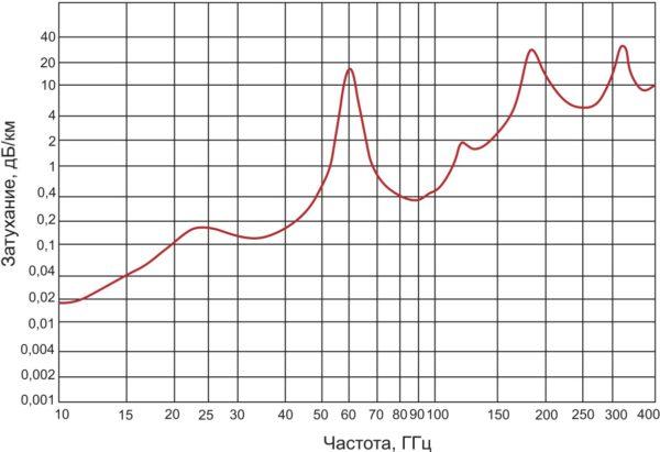 График зависимости атмосферного затухания сигнала ММВ диапазона от частоты при температуре +20 °С