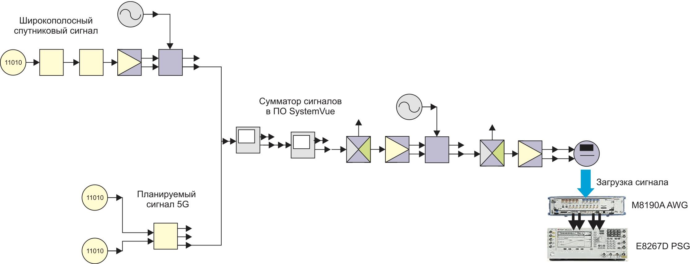 Схема моделирования, используемая для создания и загрузки сигналов для исследования сосуществования в диапазоне 28 ГГц