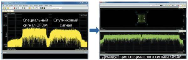 Благополучное сосуществование планируемого сигнала 5G и спутникового сигнала