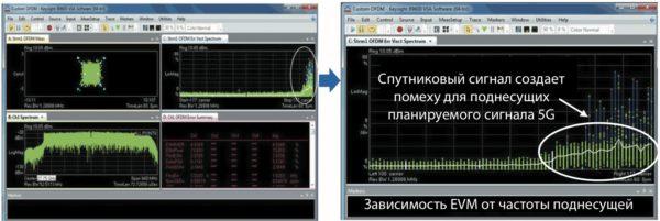 Зависимость EVM от частоты поднесущей и увеличенный фрагмент помехи