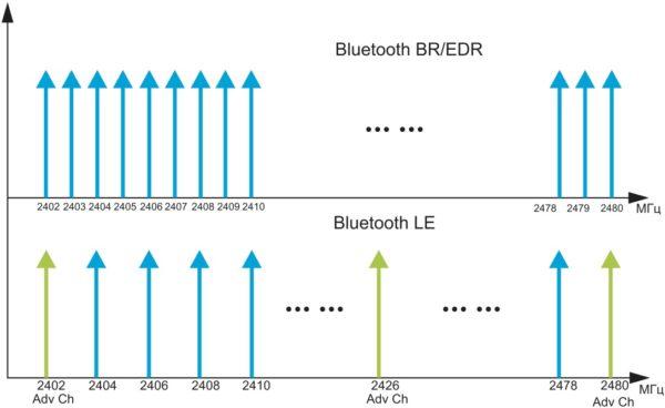 Частотное распределение каналов для Bluetooth