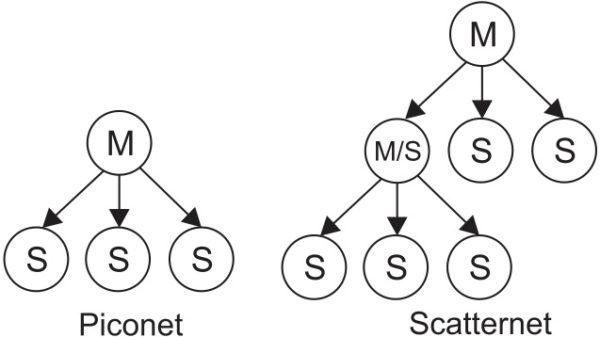 Возможные варианты топологии сети Bluetooth BR/EDR