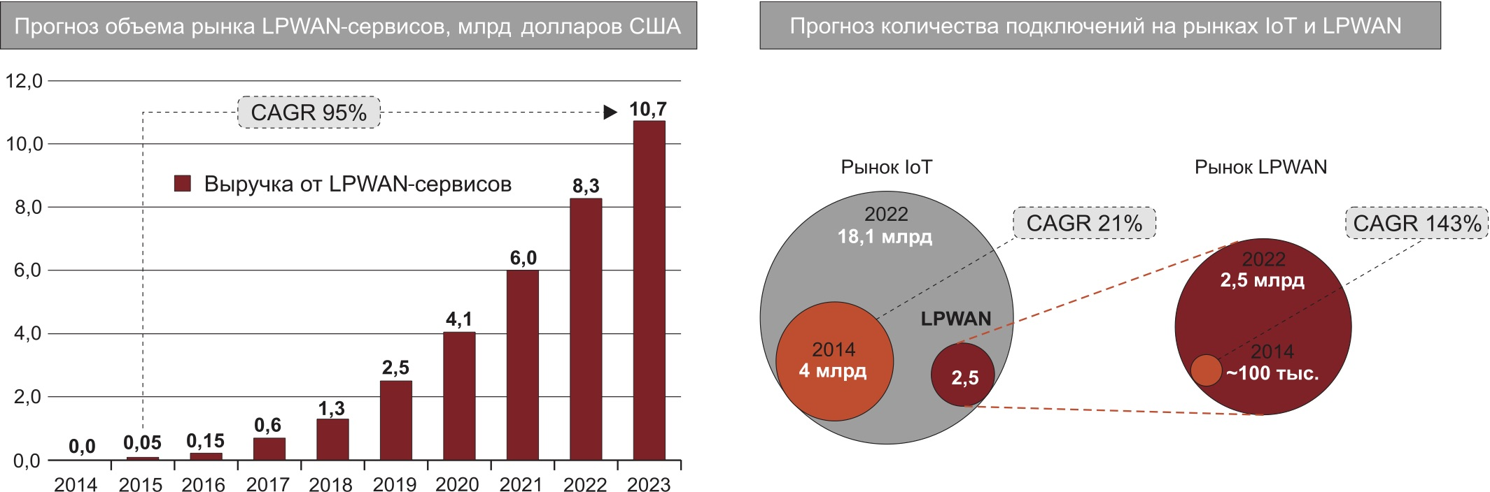 Прогноз развития рынков IoT и LPWAN (источники: Analysys Mason, Machina Research)