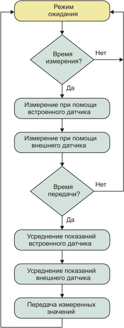 Основной алгоритм работы беспроводных устройств Adeunis