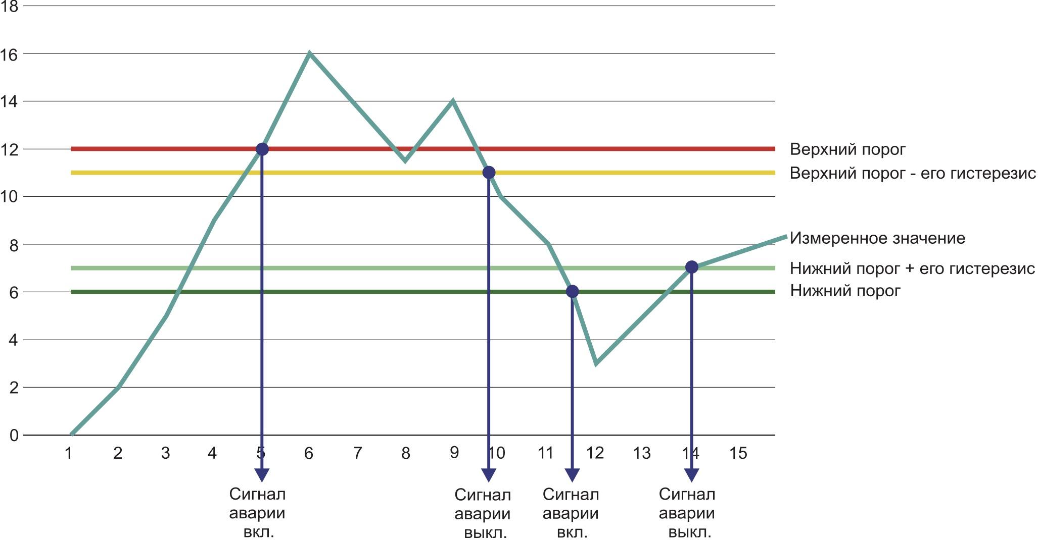 Графическое представление способа мониторинга по изменению состояния