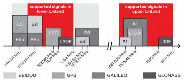 Рабочие частоты сигналов спутниковых навигационных систем (СНС), поддерживаемые модулем ZED-F9P