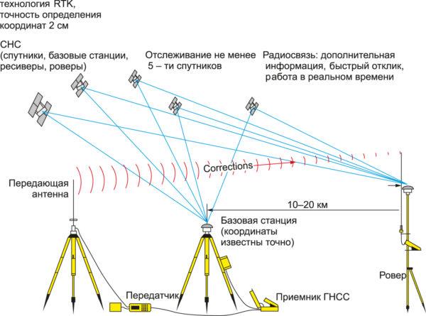 Схема работы технологии RTK