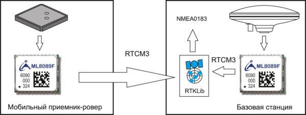 Потоки данных при получении навигационного решения на стороне базовой станции