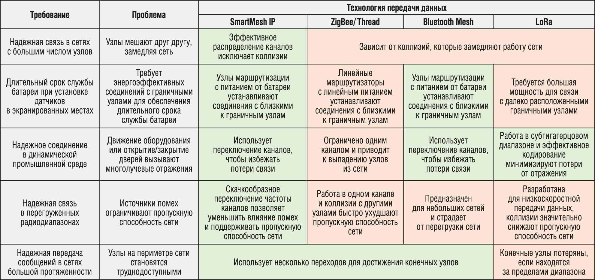 Сравнительные характеристики различных технологий построения беспроводных сенсорных сетей