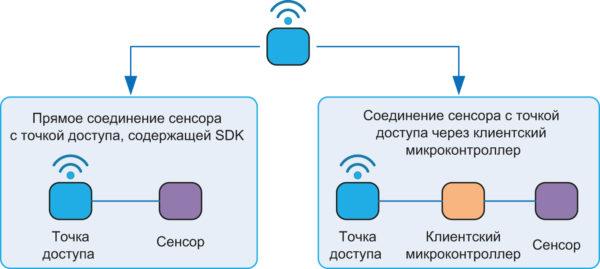 Подключение точки доступа к сенсору напрямую (а) и через клиентский микроконтроллер (б)