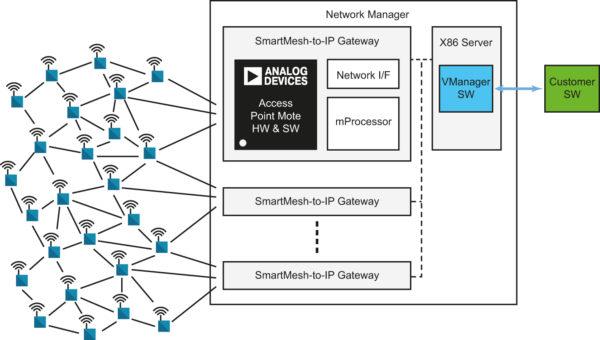 Организация сети SmartMesh IP с помощью универсальных модулей LTP5900IPM, LTP5901IPM и LTP5902IPM
