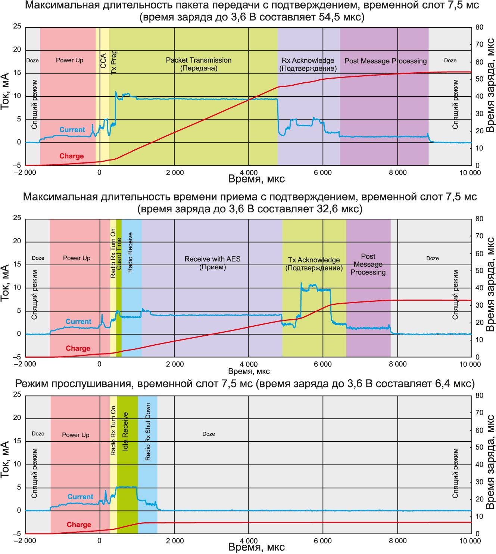 Графики зависимости потребления энергии в различных режимах работы модуля LTP5902IPM