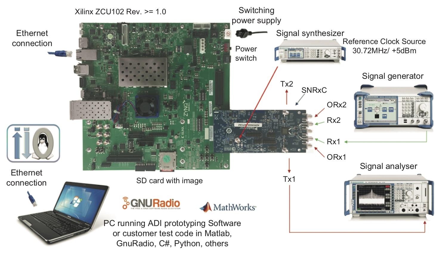 Конфигурации оборудования для тестирования приемопередатчиков ADRV9008/ADRV9009
