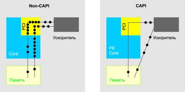 Структурная схема работы CAPI