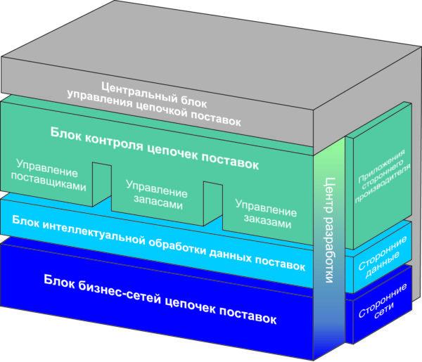 Структурная схема работы программного обеспечения IBM Sterling Supply Chain Suite
