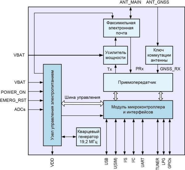 Структура модуля MA510