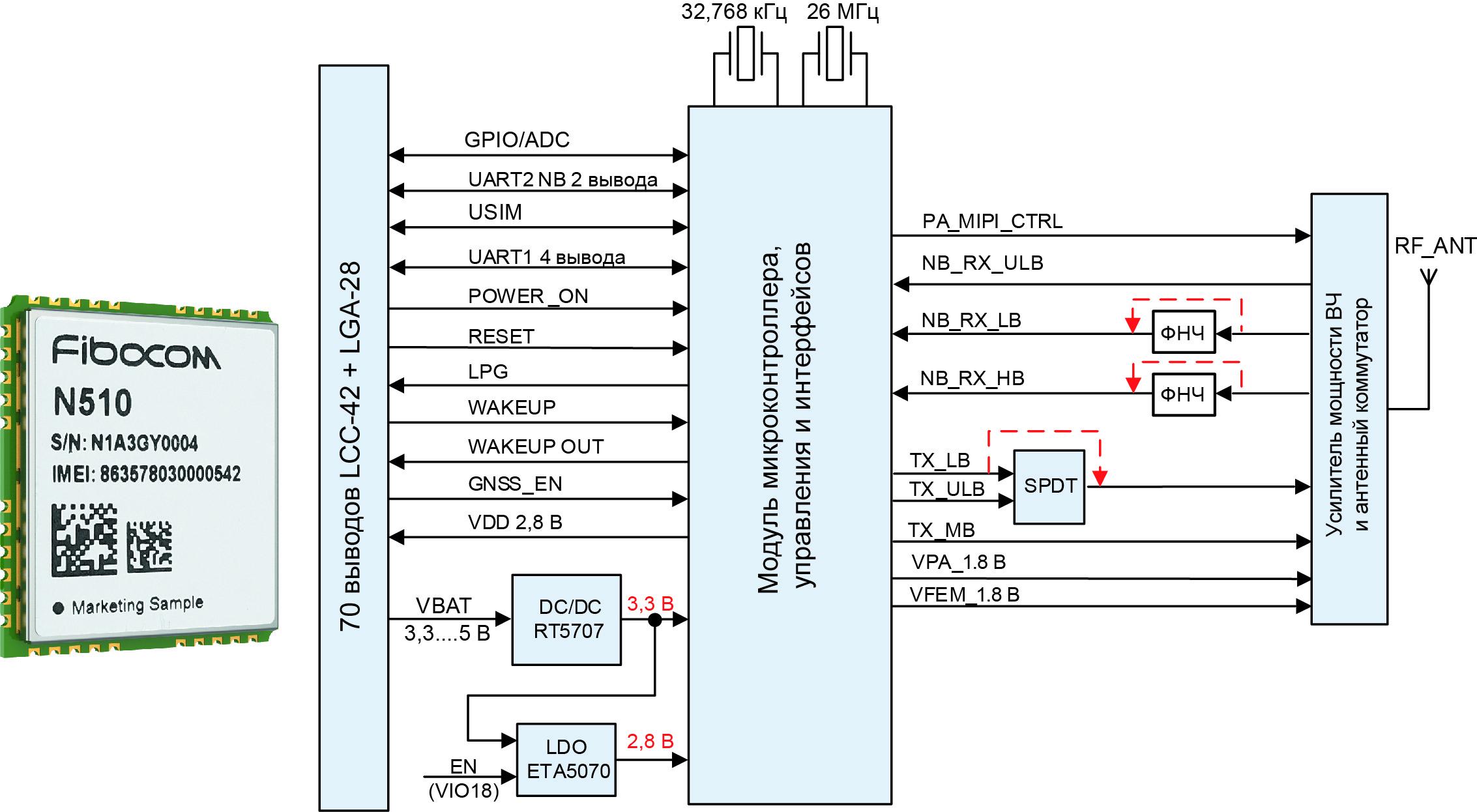 Внешний вид и структура модуля N510-GL