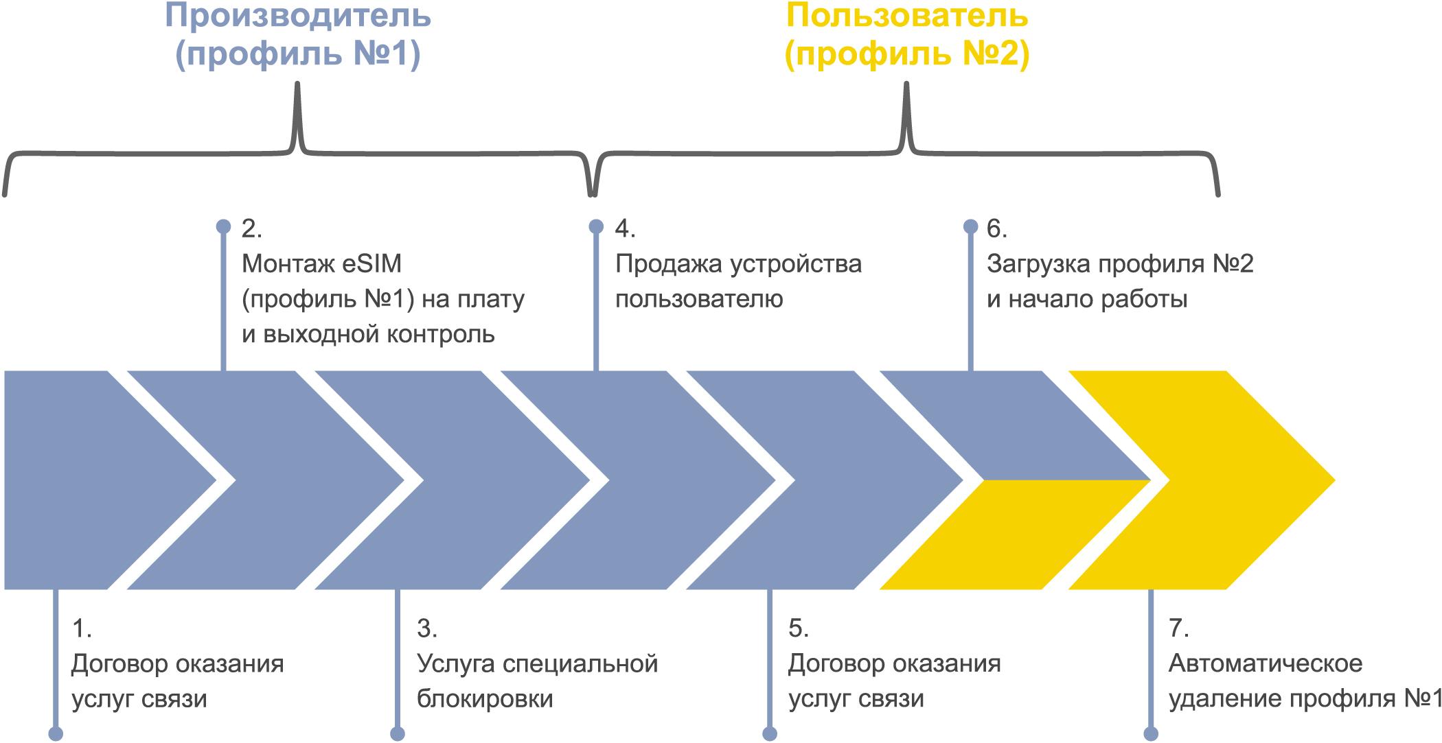 Переход устройства с eSIM от производителя к пользователю