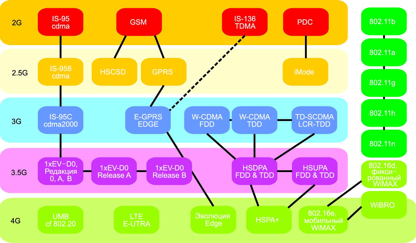 Эволюция стандарта беспроводной связи в период 1990–2010 гг.