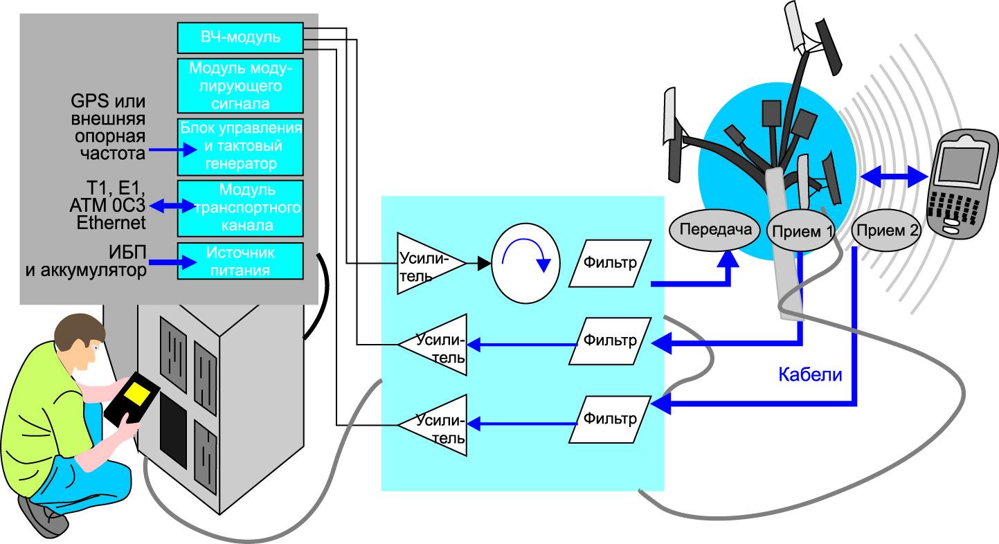 Конфигурация базовой станции