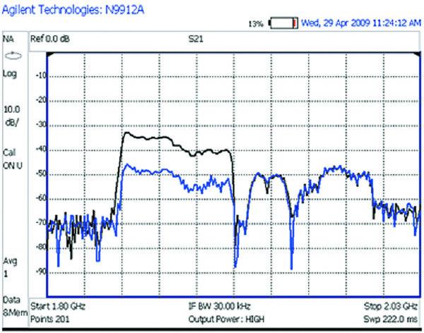 Измерение усиления TMA через радиоинтерфейс
