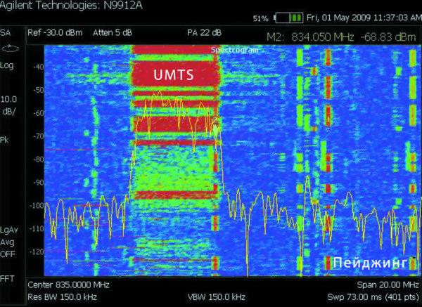 Спектрограмма интермодуляционного пейджингового сигнала, создающего помеху в восходящем канале UMTS