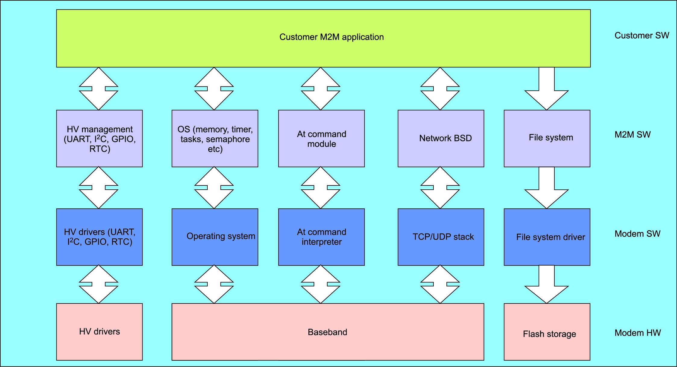 Уровни программного обеспечения модуля G30 с AppZone