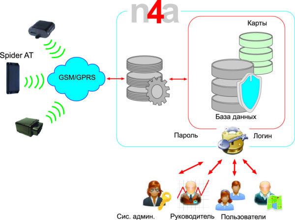 Структурная схема системы контроля и управления N4A Software Platform
