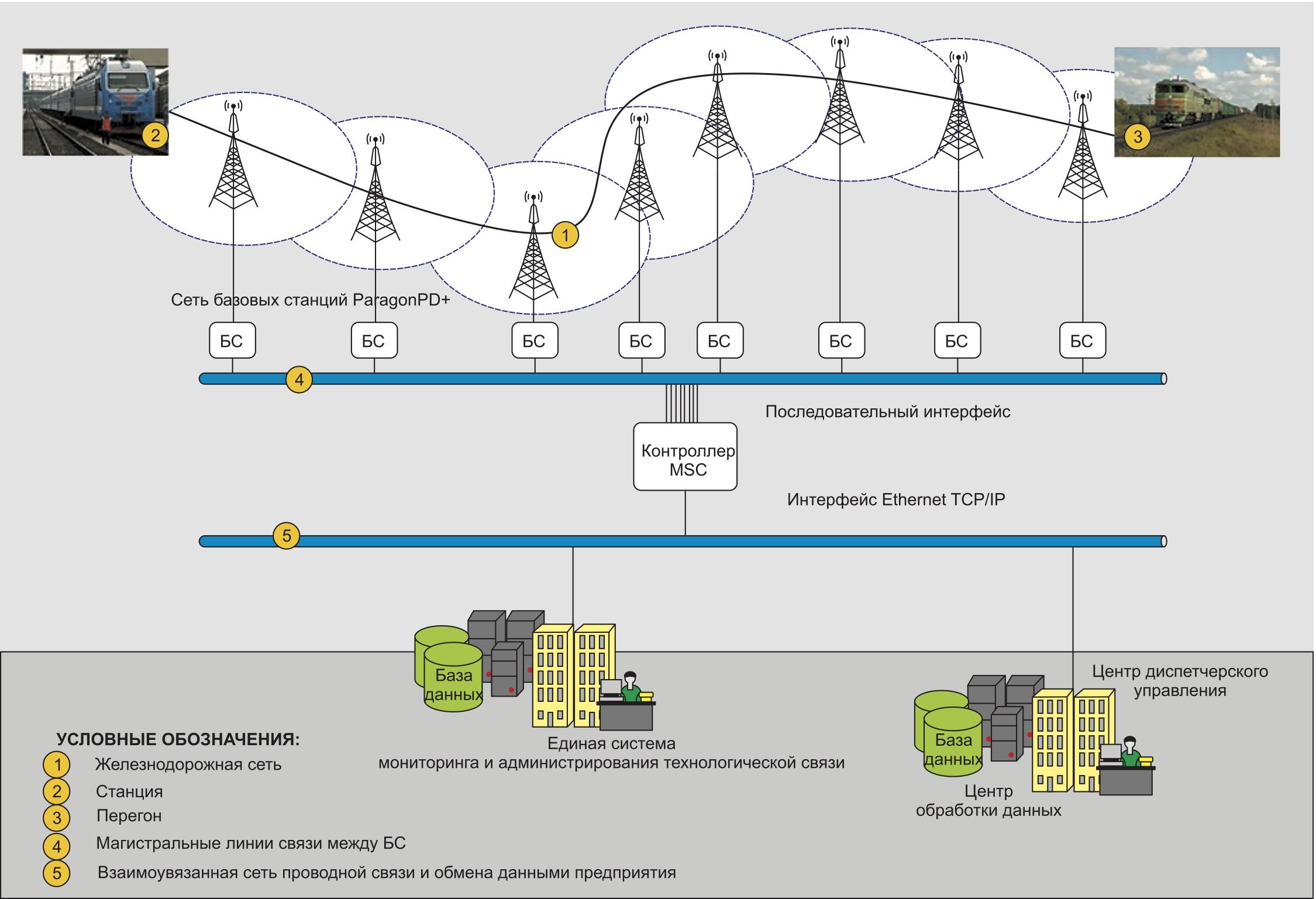 Типовая схема конвенциональной радиосети обмена данными на железнодорожном транспорте с использованием оборудования ParagonPD+