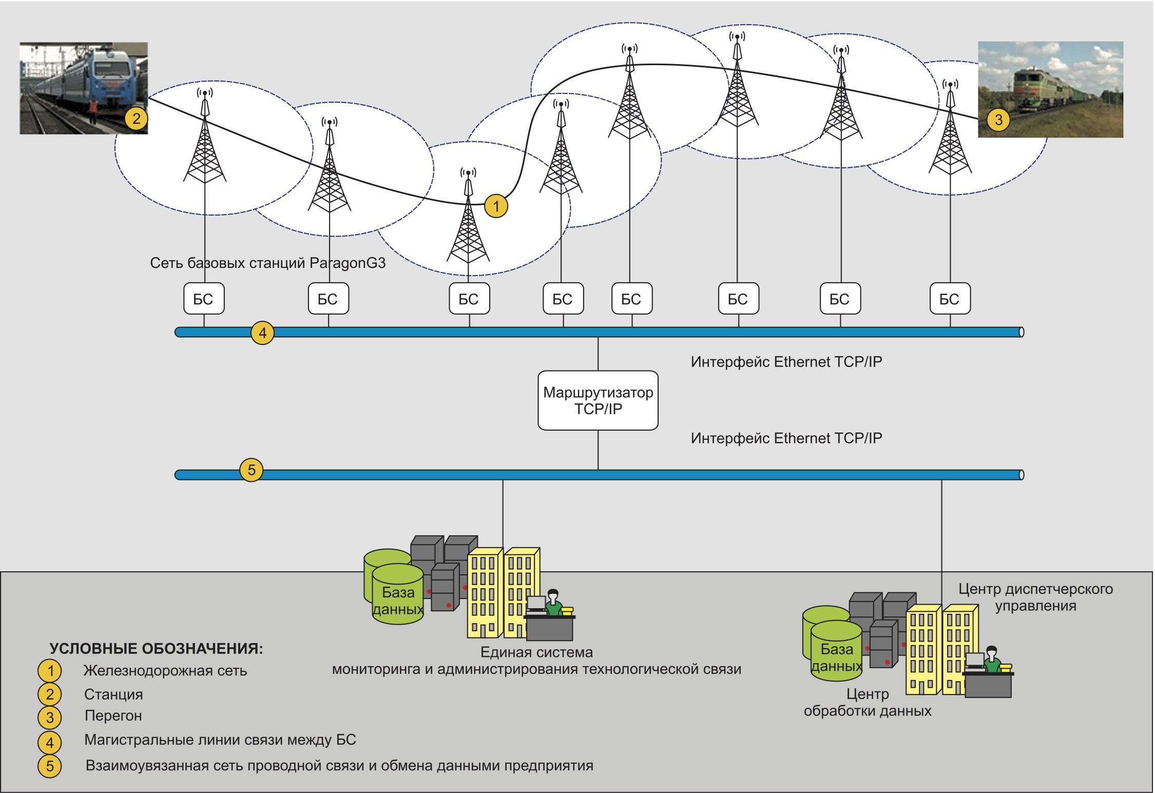 Типовая схема конвенциональной радиосети обмена данными на железнодорожном транспорте с использованием оборудования ParagonG3