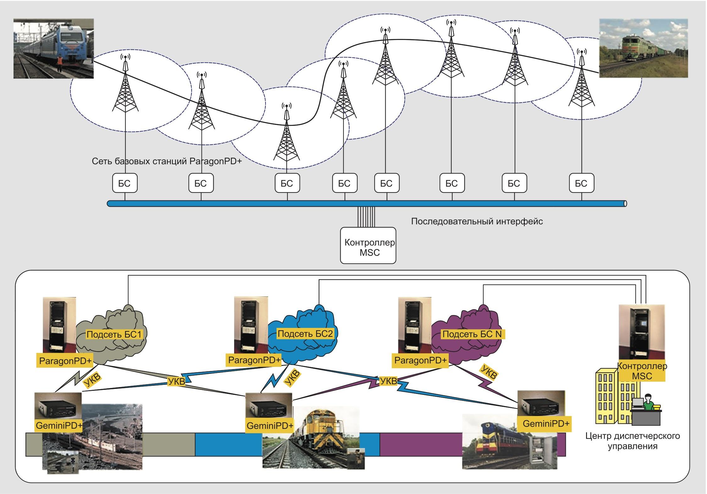хема конвенциональной технологической радиосети обмена данными повышенной надежности и живучести для АСУ на железнодорожном транспорте на базе радиомодемов Dataradio ParagonPD+/GeminiPD+