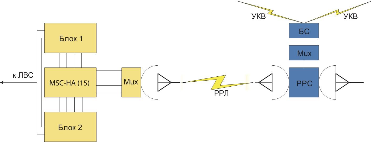 Упрощенная схема многобазового управляющего контроллера в отказоустойчивом исполнении