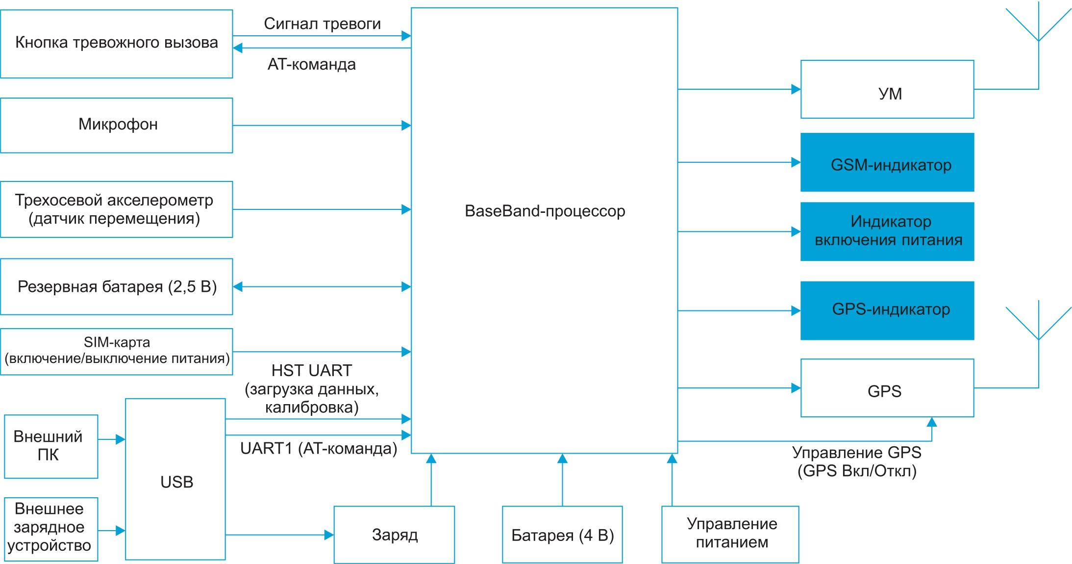 Основные компоненты системы слежения