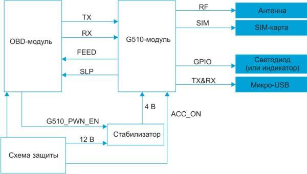 Главные узлы OBD-устройства
