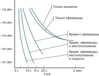 Зависимость TTFF от набора дополнительных данных